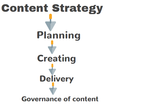 Content Marketing for Dummies – Part 2 2