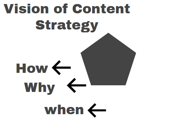 Content Marketing for Dummies – Part 2 3