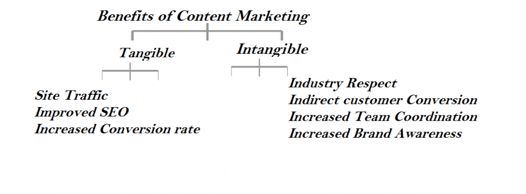 Content Marketing for Dummies - Part 1 1